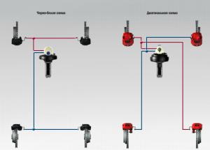 Тормозная система Porsche