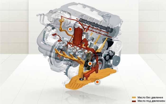 Система смазки двигателя Кайен